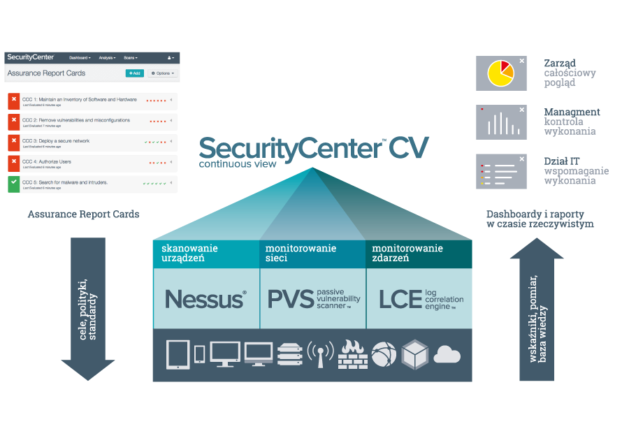 security center cv schemat
